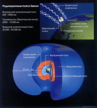 Атомные взрывы в космосе