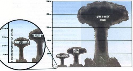 Миниатюрные ядерные бомбы