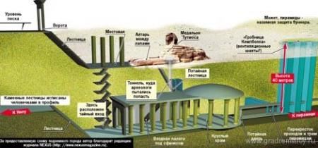 пирамиды Гизы - наземная защита древнего бункера