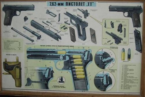 плакаты стрелкового оружия Пистолет системы Токарева ТТ