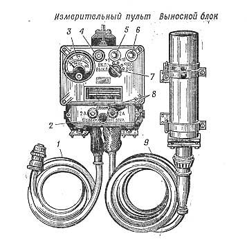 ИЗМЕРИТЕЛЬ мощности дозы ДП-3Б