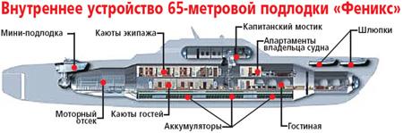 """подводная лодка Романа Абрамовича """"Феникс-1000"""""""