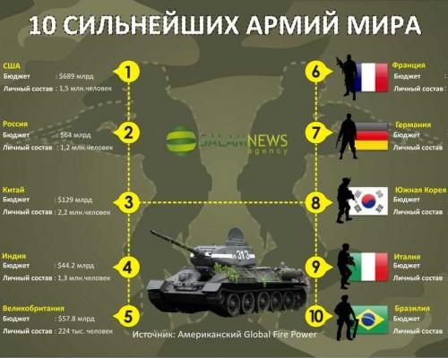 10 сильнейших армий мира